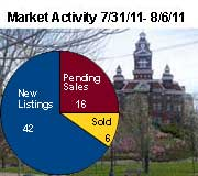 Bellingham Sales Stats 7 31 Bellingham Real Estate Market Activity Snapshot: July 31, 2011 – August 8, 2011