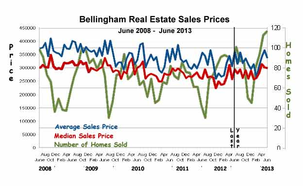 Bellingham-Sales-Stats-June