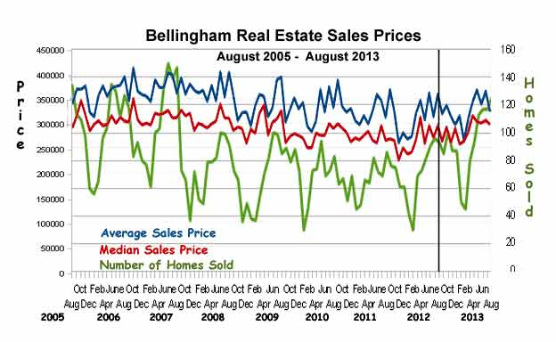 Bellingham-Sales-Stats-aug