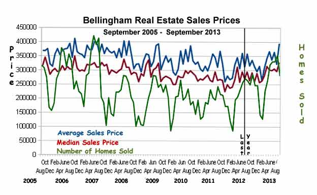 Bellingham-Sales-Stats-sep