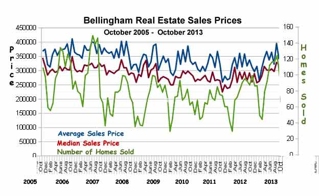 Bellingham-Sales-Stats-oct