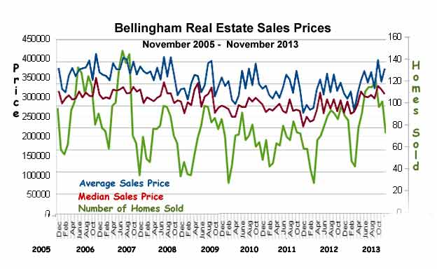 Bellingham-Sales-Stats-nov