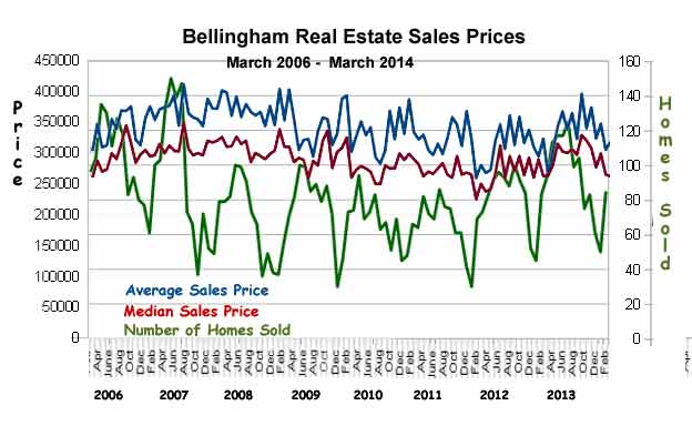 Bellingham-Sales-Stats-mar-