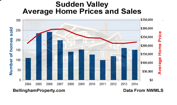 sudden valley-sales-price