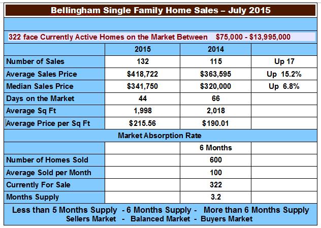 Bellingham Real Estate Market Report chart