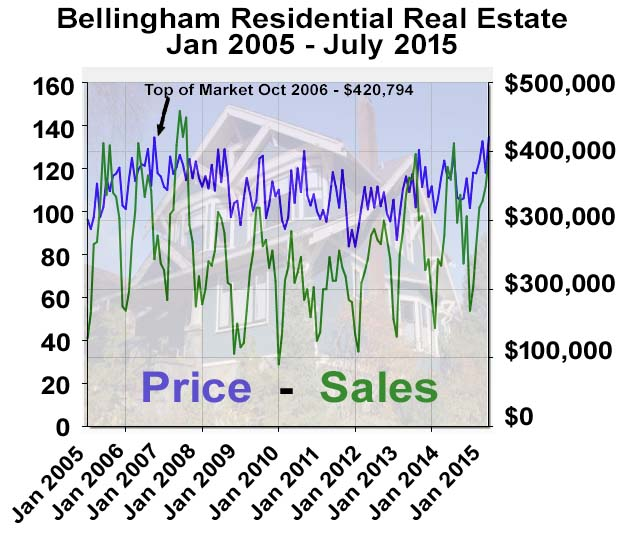 Bellingham Real Estate Market Report graph