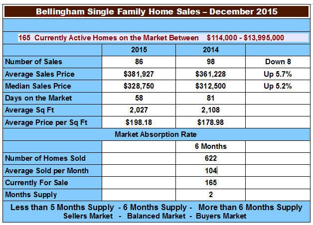 Bellingham Real Estate Market Report – December 2015 - chart
