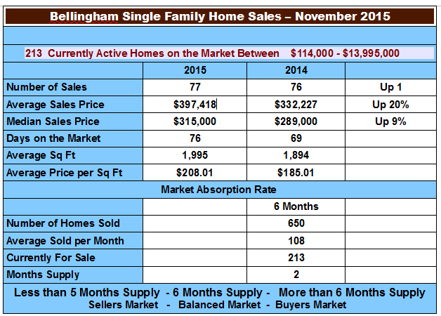 Bellingham real estate market stats