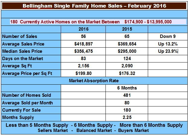 Real Estate Market Report - Chart