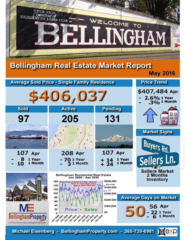 Bham infographic May 2016 Sales Report copy