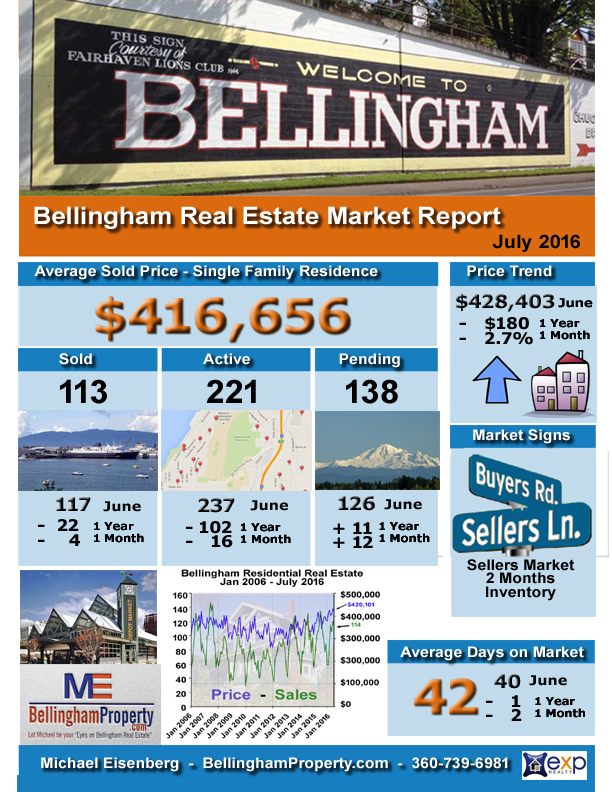 Bham infographic July 2016 Sales Report copy