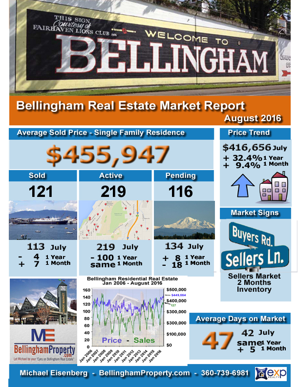 bham-infographic-august-2016-sales-report-copy