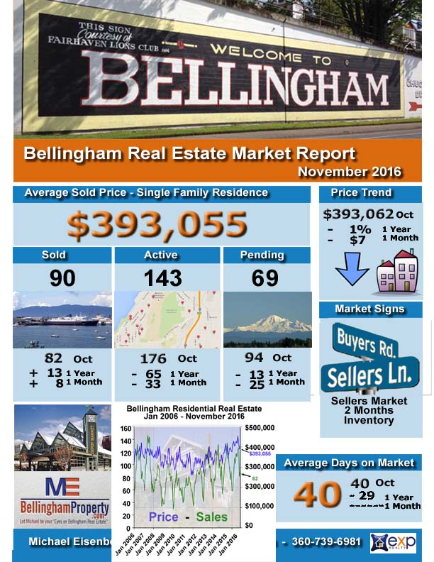 bham-infographic-november-2016-sales-report-copy
