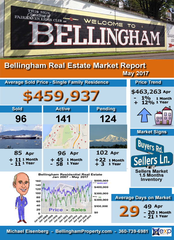 Bellingham Real Estate Market Report - May 2017