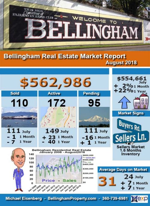 Bellingham Real Estate Infographic - Aug 2018